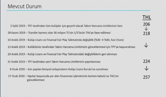 """Fenerbahçe ile Lisans Kurulu arasındaki """"100""""lük fark!"""