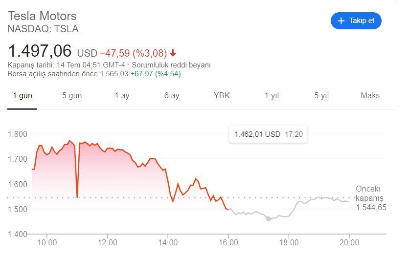 Tesla hisseleri uzun süredir ilk defa düşüşe geçti #1