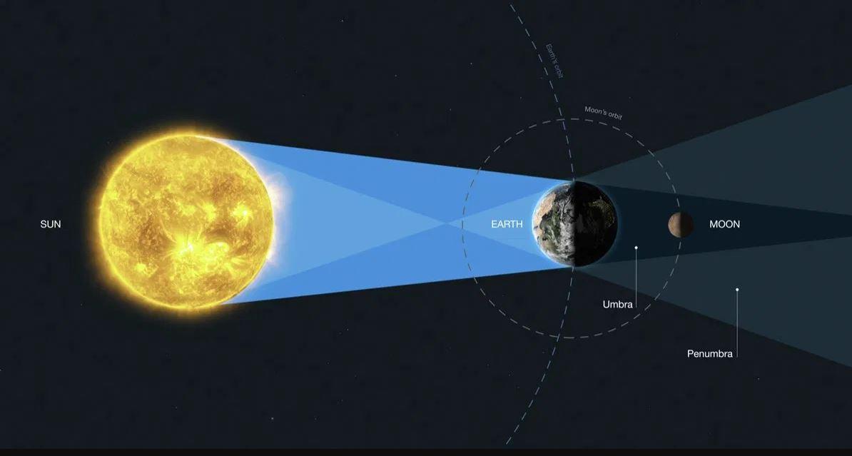 Hubble Uzay Teleskobu, Ay ı ayna olarak kullandı #1