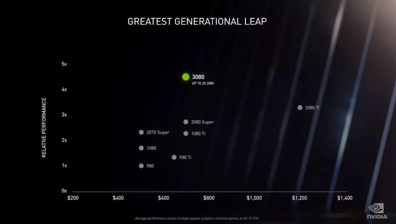 NVIDIA, yeni nesil RTX 3000 serisi ekran kartlarını tanıttı