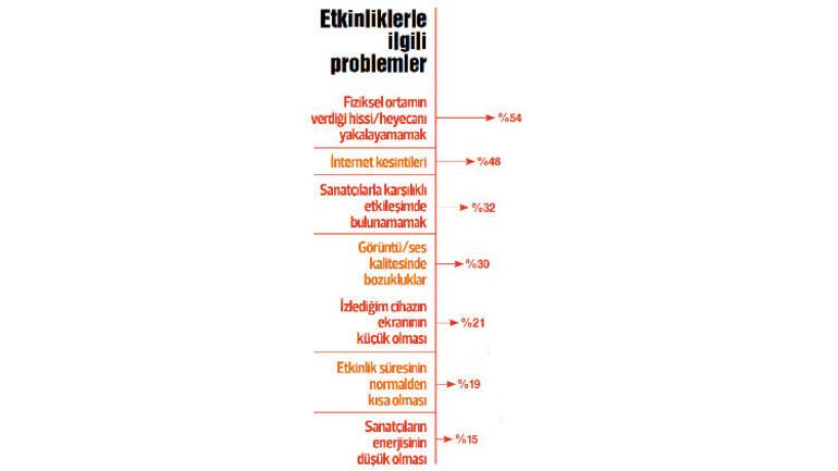 Çevrimiçi etkinlik araştırması: En büyük engel fiyatlar
